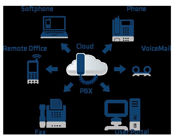 Qué es PBX y cómo funciona